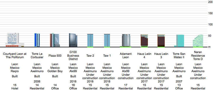 Edificios más altos de León Guanajuato