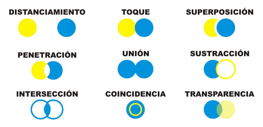 Interrelación de formas
