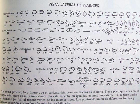 Cómo dibujar narices