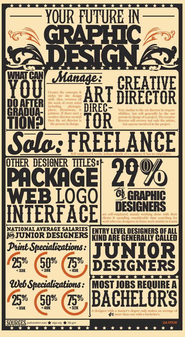 infografia de diseño gráfico