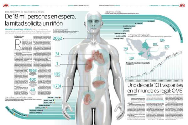 infografías diario la razón
