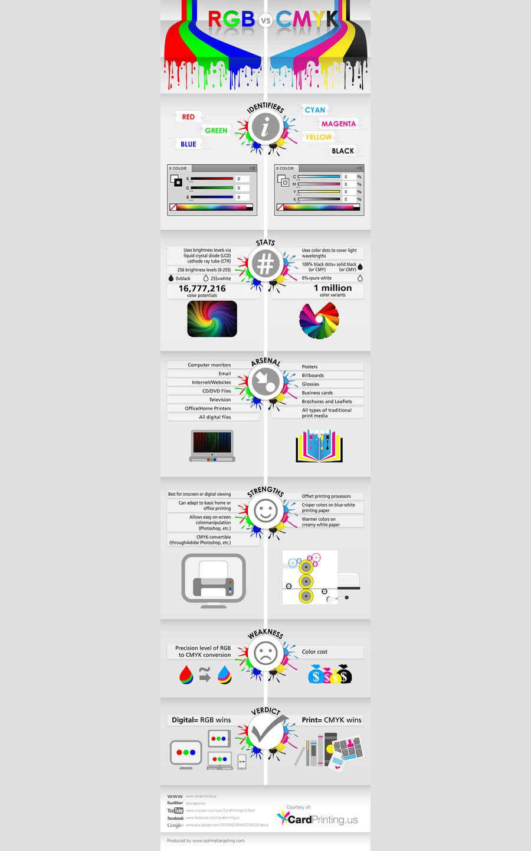 diferencia entre CMYK y RGB