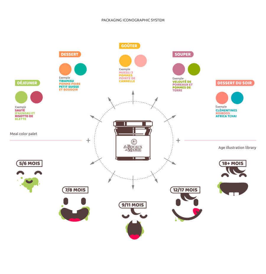 identidad gráfica de alimentos para bebés