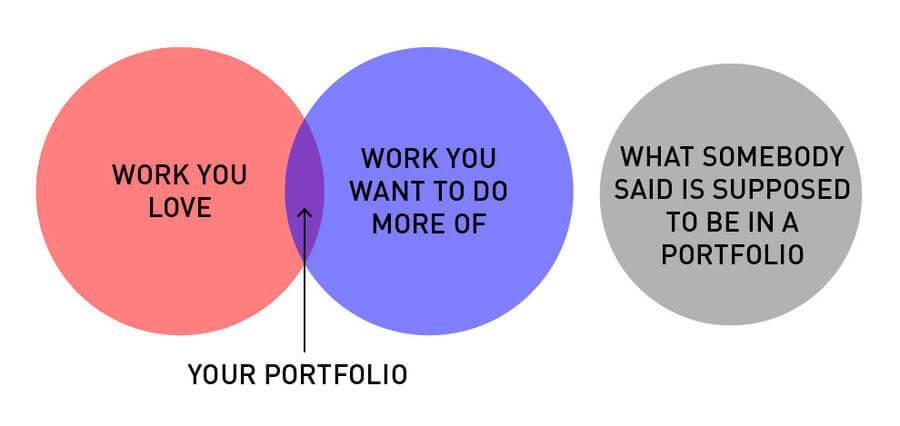 Gráficos sobre la vida de los diseñadores gráficos