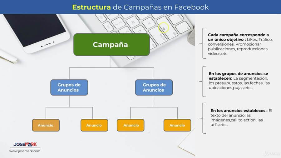 Curso para aprender-hacer campañas efectivas Facebook