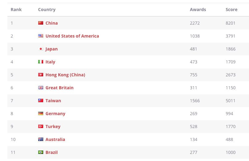 World Design Rankings de 2020